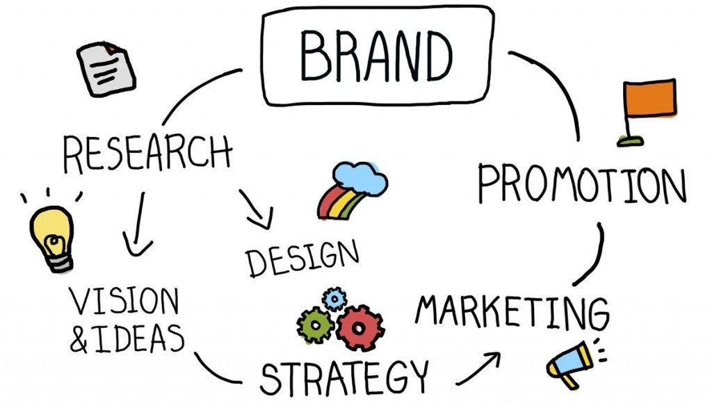 Growth Gurus Brand Branding Marketing