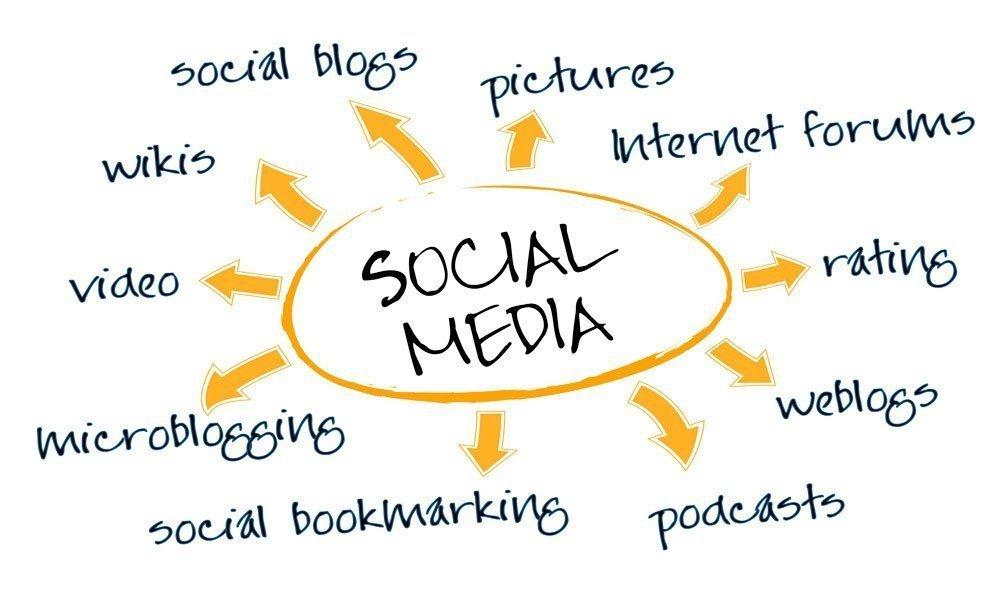 Growth Gurus Social Media Chart