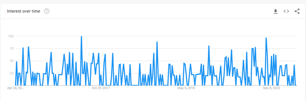 B2B Content Marketing Search Results Over The Past 5 Years