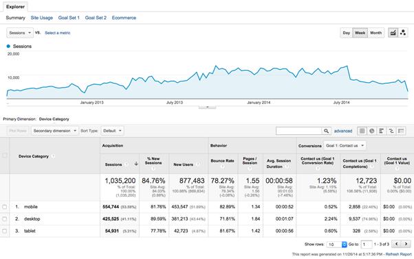 Google Analytics Website Dashboard