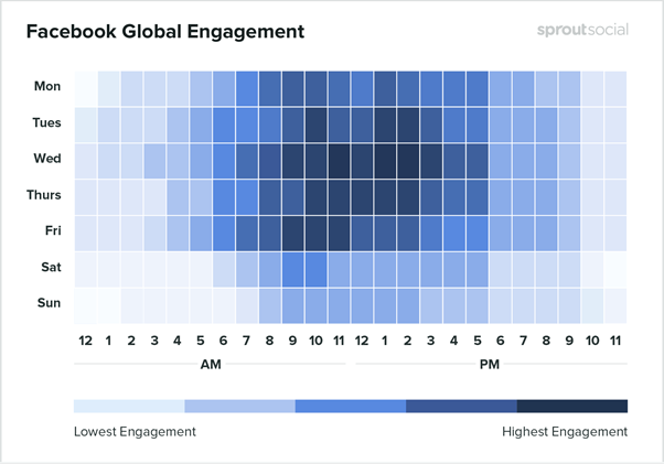 Sprout Social - Facebook Engagement Insights