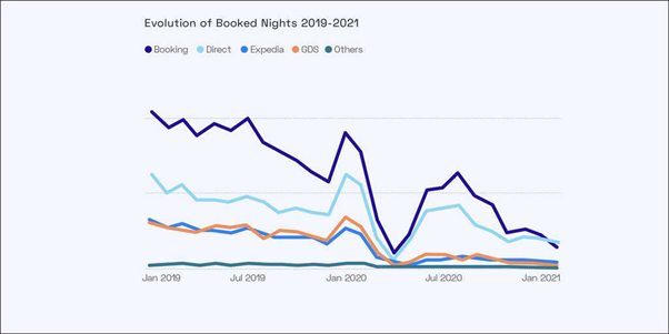 hotel marketing strategies for direct bookings (1)